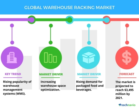 Technavio has published a new report on the global warehouse racking market from 2017-2021. (Graphic: Business Wire)