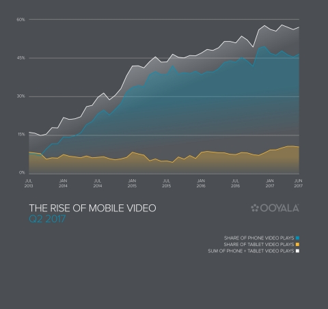 The Q2 2017 Global Video Index reveals that growth in mobile video has plateaued for the first time ...