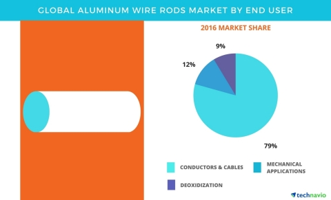 Technavio has published a new report on the global aluminum wire rods market from 2017-2021. (Photo: Business Wire)