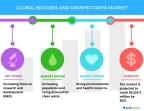 Technavio has published a new report on the global biocides and disinfectants market from 2017-2021. (Photo: Business Wire)