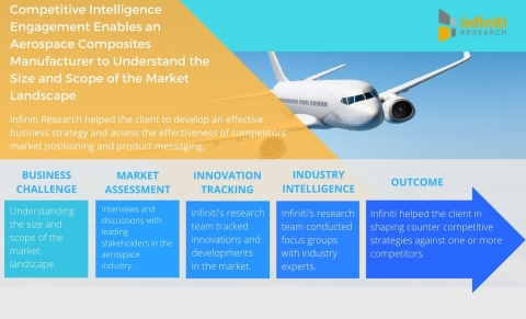 Competitive Intelligence Engagement Enables an Aerospace Composites Manufacturer to Understand the Size and Scope of the Market Landscape. (Graphic: Business Wire)