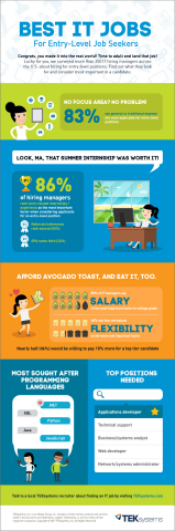 Best IT Jobs for Entry Level Job Seekers (Graphic: Business Wire)