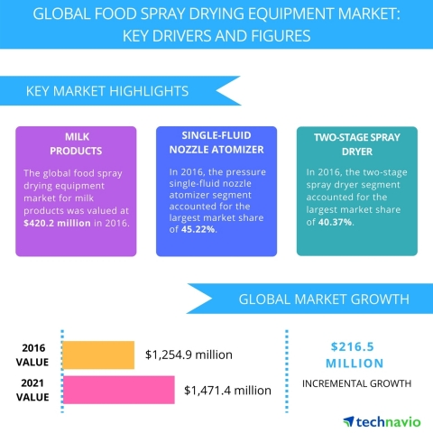 Technavio has published a new report on the global food spray drying equipment market from 2017-2021 ...