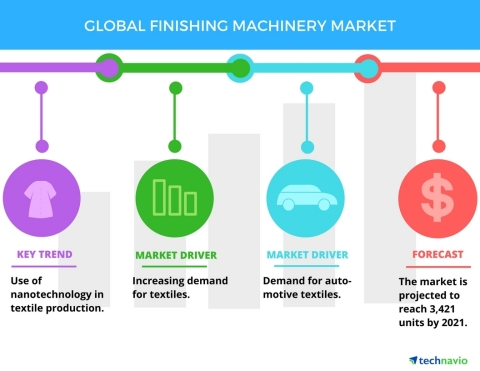 Technavio has published a new report on the global finishing machinery market from 2017-2021. (Graphic: Business Wire)