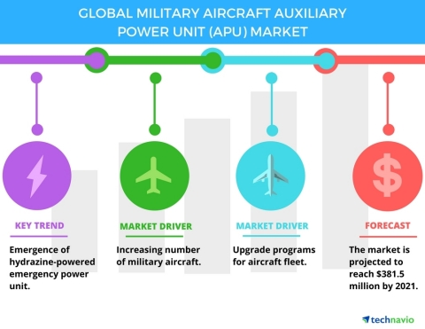 Technavio has published a new report on the global military aircraft auxiliary power unit market from 2017-2021. (Graphic: Business Wire)