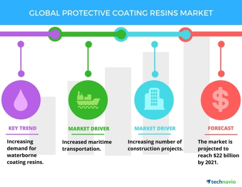 Technavio has published a new report on the global protective coating resins market from 2017-2021.  ...