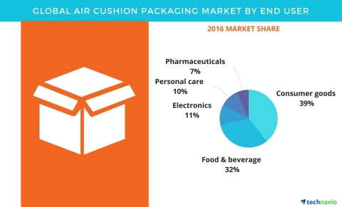 Technavio has published a new report on the global air cushion packaging market from 2017-2021. (Gra ...