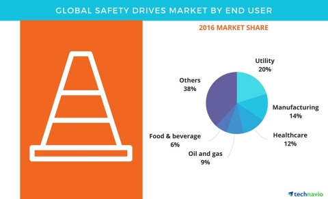 Technavio has published a new report on the global safety drives market from 2017-2021. (Graphic: Bu ...