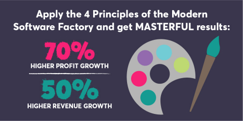 According to a recent study by CA Technologies and conducted by Freeform Dynamics, Masters of the Modern Software Factory yield higher revenue growth and profit. (Graphic: Business Wire)