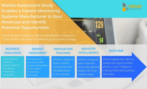 Market Assessment Study Enables a Patient Monitoring Systems Manufacturer to Spur Revenues and Identify Potential Opportunities. (Graphic: Business Wire)