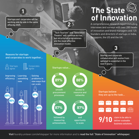 The Future of Innovation: Startups and Corporates to Work under One Roof by 2025 (Photo: Business Wire)