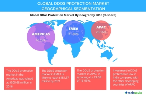 Technavio has published a new report on the global distributed denial-of-service (DDoS) protection market from 2017-2021. (Graphic: Business Wire)