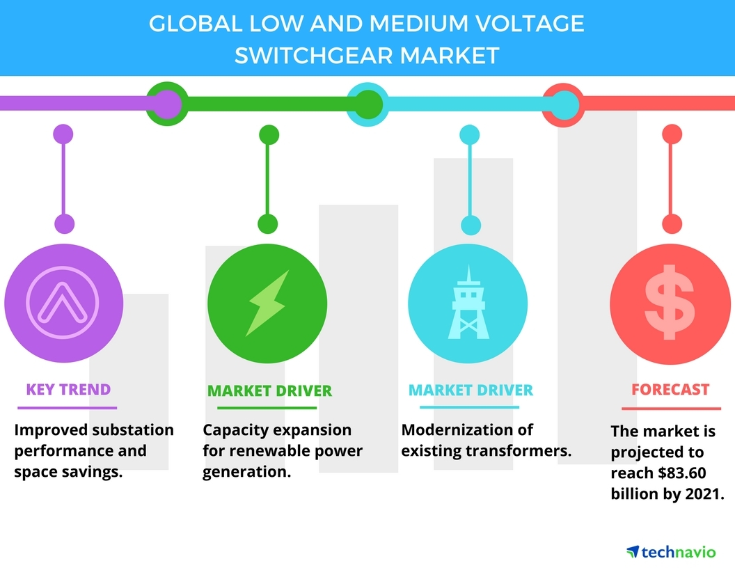 top 5 vendors in the global low and medium voltage switchgear market  high voltage switchgear wiring