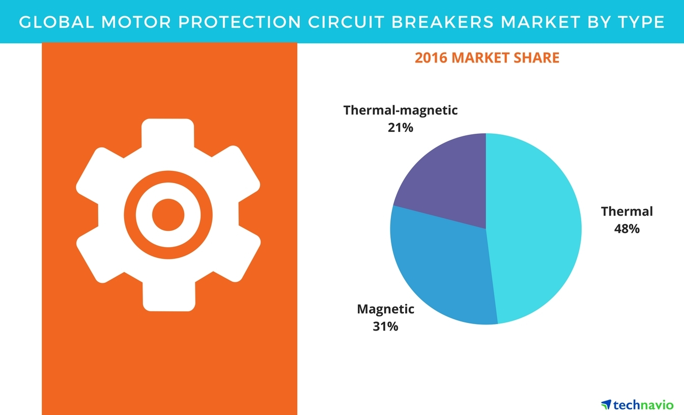 Motor protection circuit breakers market opportunities by full size keyboard keysfo Image collections