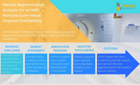 Market Segmentation Analysis for an MRI Manufacturer Helps Improve Competitiveness and Profitability. (Graphic: Business Wire)