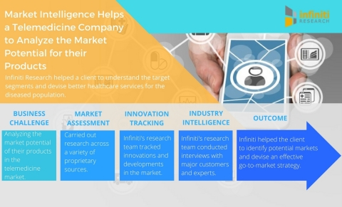 Market Intelligence Helps a Telemedicine Company to Analyze the Market Potential for their Products. (Graphic: Business Wire)