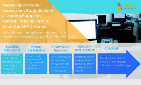 Market Opportunity Assessment Study Enables a Leading European Medical Imaging Firm to Enter the APAC Market. (Graphic: Business Wire)