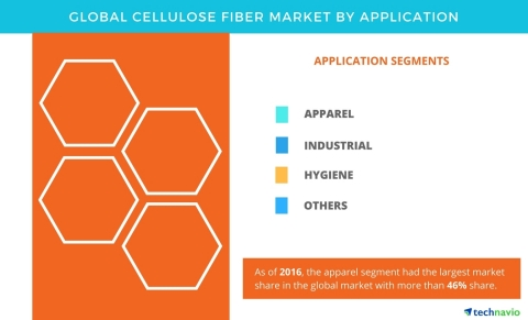 Technavio has published a new report on the global cellulose fiber market from 2017-2021. (Graphic: Business Wire)