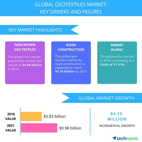 Technavio has published a new report on the global geotextiles market from 2017-2021. (Graphic: Business Wire)