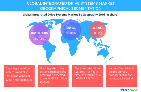 Technavio has published a new report on the global integrated drive systems market from 2017-2021. (Graphic: Business Wire)
