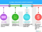 Technavio has published a new report on the global release agents market from 2017-2021. (Graphic: Business Wire)