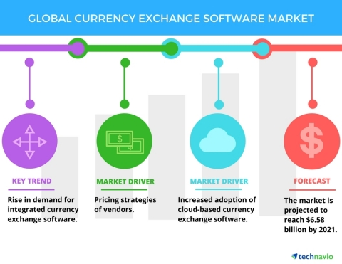 Technavio has published a new report on the global currency exchange software market from 2017-2021. (Graphic: Business Wire)