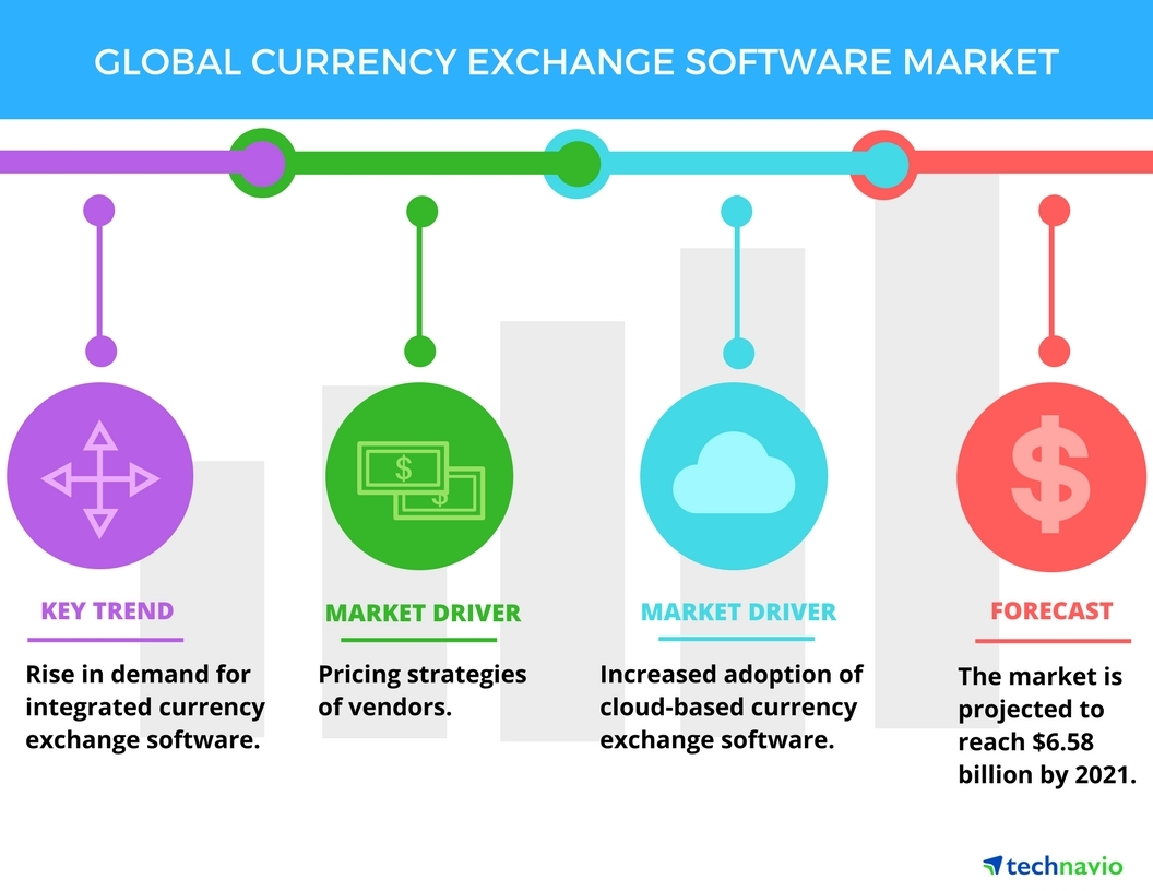 Top 5 Vendors In The Global Currency Exchange Market Technavio Business Wire