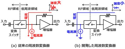 図2:低雑音周波数変換器の構成 (画像:ビジネスワイヤ)