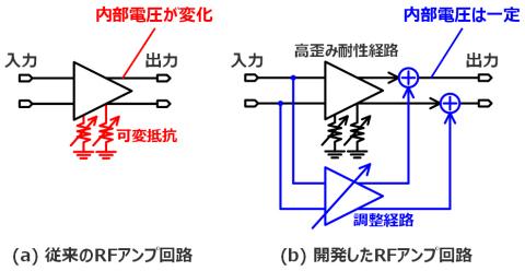図1:可変歪みRFアンプの構成 (画像:ビジネスワイヤ)