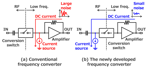 Fig. 2 : Low frequency converter (Graphic: Business Wire)