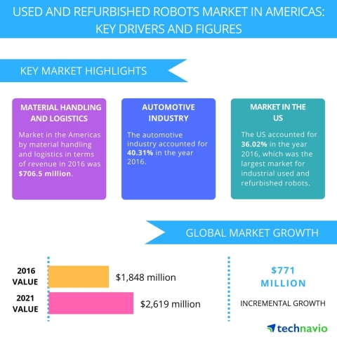 Technavio has published a new report on the used and refurbished robots market in the Americas from 2017-2021. (Graphic: Business Wire)