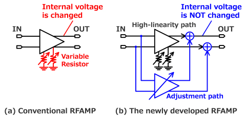 Fig. 1 : Variable linearity RFAMP (Graphic: Business Wire)