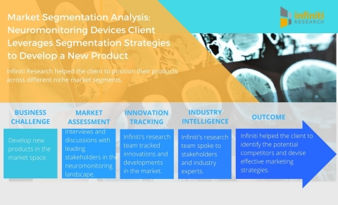 Market Segmentation Analysis Neuromonitoring Devices Client Leverages Segmentation Strategies to Develop a New Product. (Graphic: Business Wire)