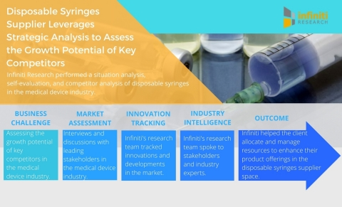 Disposable Syringes Supplier Leverages Strategic Analysis to Assess the Growth Potential of Key Competitors. (Graphic: Business Wire)