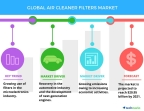 Technavio has published a new report on the global air cleaner filters market from 2017-2021. (Graphic: Business Wire)