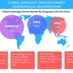 High Prevalence of Hearing Disorders to Boost the Audiology Devices Market: Technavio
