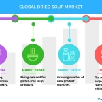 Top 5 Vendors in the Global Dried Soup Market From 2017 to 2021: Technavio
