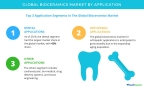 Technavio has published a new report on the global bioceramics market from 2017-2021. (Graphic: Business Wire)
