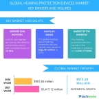 Technavio has published a new report on the global hearing protection devices market from 2017-2021. (Graphic: Business Wire)