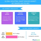 Technavio has published a new report on the global industrial smart sensors market from 2017-2021. (Graphic: Business Wire)