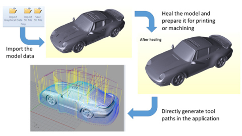 Example workflow combining Spatial's 3D InterOp and CGM Polyhedra, and ModuleWorks machining engines (Graphic: Business Wire)