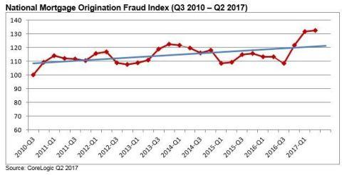 CoreLogic: National Mortgage Origination Fraud Index (Q3 2010 - Q2 2017) (Graphic: Business Wire)