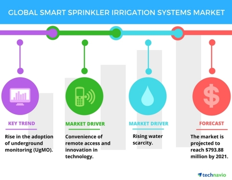 Technavio has published a new report on the global smart sprinkler irrigation systems market from 20 ...