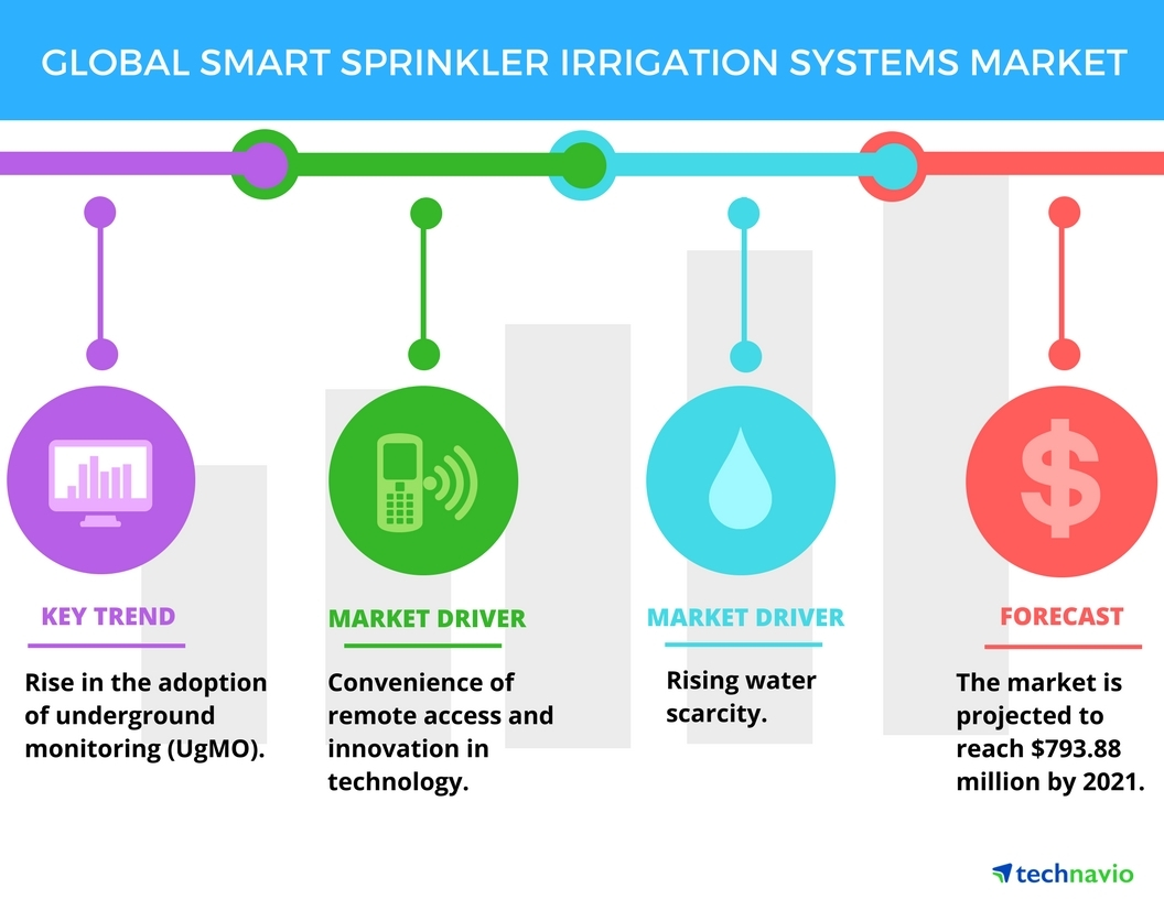 Smart Sprinkler Irrigation Systems Market Top 3 Drivers By Wiring Diagram Technavio Business Wire