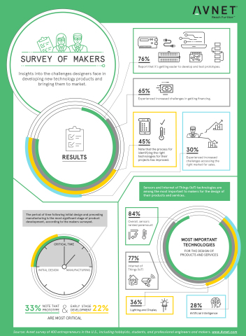 Based on survey findings, Avnet infographic depicts challenges facing hardware designers developing new technology and bringing it to market. (Graphic: Business Wire)