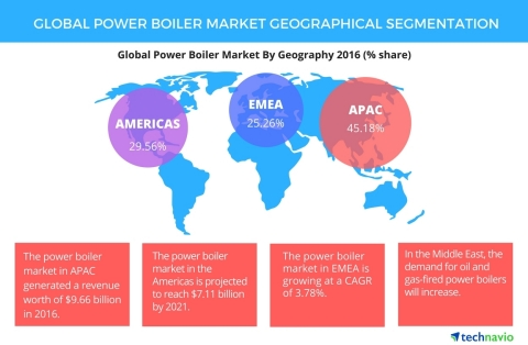 Technavio has published a new report on the global power boiler market from 2017-2021. (Graphic: Business Wire)
