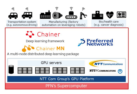 Overview of the private supercomputer (Graphic: Business Wire)