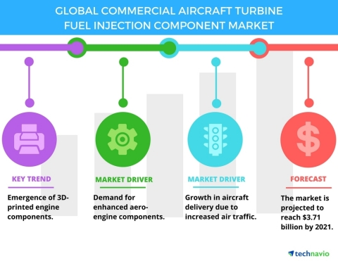 Technavio has published a new report on the global commercial aircraft turbine fuel injection component market from 2017-2021. (Graphic: Business Wire)