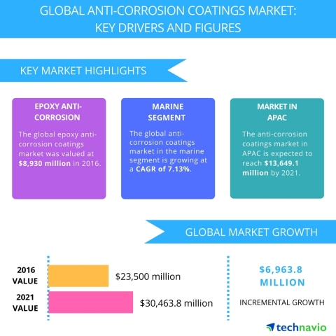 Technavio has published a new report on the global anti-corrosion coatings market from 2017-2021. (Graphic: Business Wire)