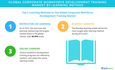 Technavio has published a new report on the global corporate workforce development training market from 2017-2021. (Graphic: Business Wire)